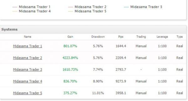Midasama Trader